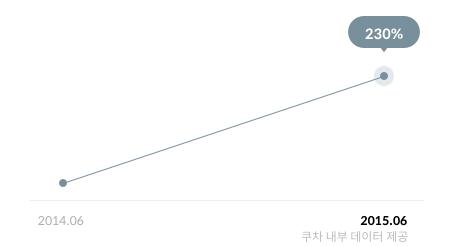 쿠차 앱 트래픽 그래프